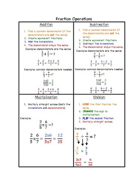 Add, Subtract, Multiply and Divide Fractions