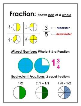 Fraction Visual