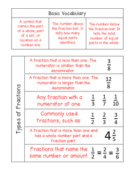 Fraction Vocabulary Flap Book FREEBIE for Interactive Notebooks