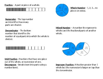 Fraction Vocabulary NOTES