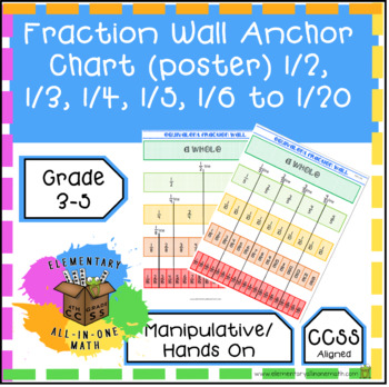 Fraction Wall Anchor Chart (poster) 1/2, 1/3, 1/4, 1/5, 1/6 to 1/20 (4.N.F.1)