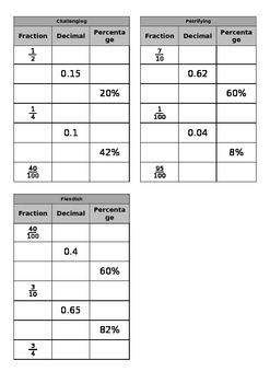 Fraction, decimal & percentage conversion grids