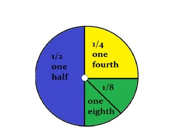 Fraction of a Whole- CCSS.Math.Content.1.G.A.3