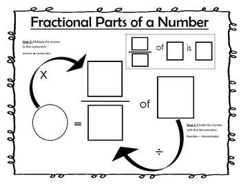 Fractional Parts of a Number