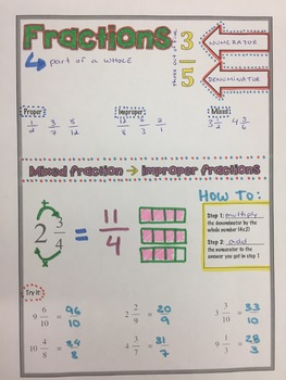 Fractions Addition Subtraction Multiplication and Division Doodle Notes