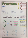 Fractions Addition Subtraction Multiplication and Division