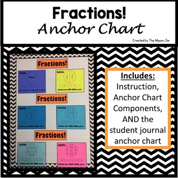 Fractions Anchor Chart Components (1st - 5th Grade Math)