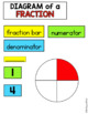 Fractions Anchor Chart and Bulletin Board Set
