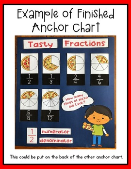 Fractions Anchor Charts Made Easy
