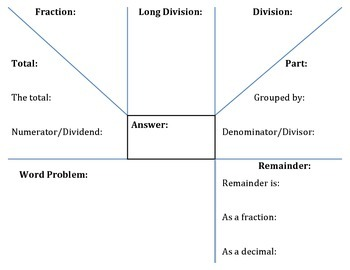 Fractions As Division with Remainders Graphic Organizer