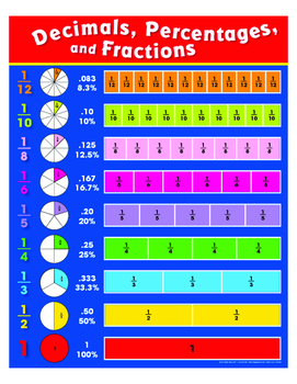 "Fractions, Decimals And Percentages Poster- 8½"" x 11"""