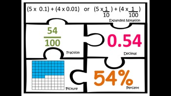 Fractions Decimals Percent Expanded Notation Match math centers