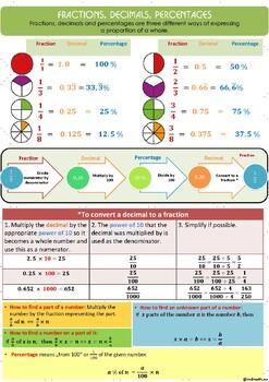 Fractions, Decimals, Percentages poster