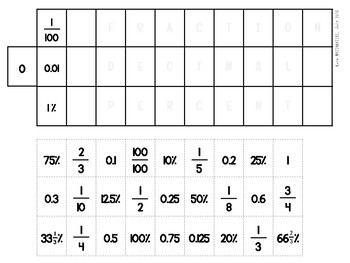 Fractions Decimals Percentages Match Up table