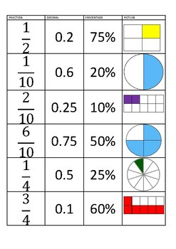 Fractions / Decimals / Percentages equivalence matching game
