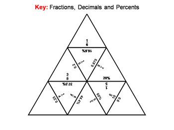 Fractions Decimals Percents Game: Math Tarsia Puzzle