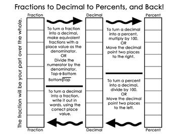 Fractions, Decimals, Percents, Oh My!
