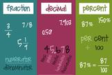 Fractions, Decimals, Percents Poster
