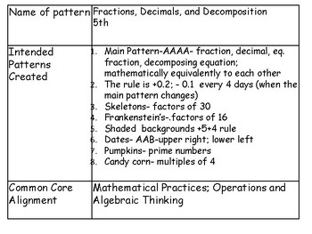 Fractions, Decimals and Decomposition with October Theme Pattern