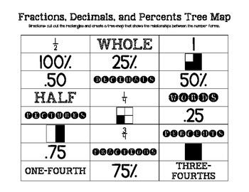 Fractions, Decimals, and Percentages Benchmark Tree Map