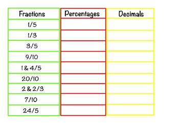 Fractions Decimals and Percentages Game