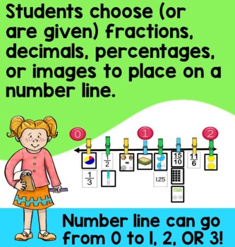 Fractions, Decimals and Percentages Number Line Activity