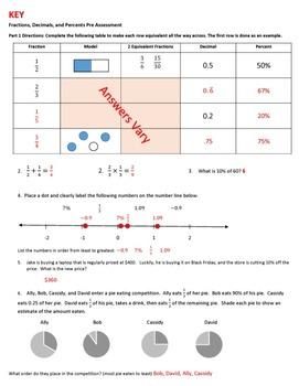 Fractions, Decimals, and Percents Assessment Pack