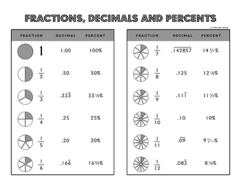 fractions decimals and percents common math equivalents reference