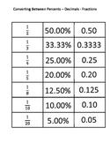 Fractions, Decimals, and Percents Conversion Sort