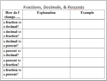 Fractions, Decimals, and Percents Graphic Organizer and PowerPoint