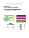 Fractions, Decimals and Percents Math Menu