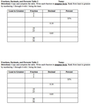 Fractions, Decimals, and Percents Worksheet Packet