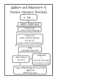 Fractions Flow Chart- Addition and Subtraction
