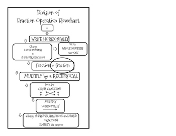 Fractions Flow Chart- Division