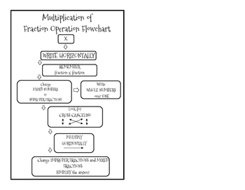 Fractions Flow Chart- Multiplication