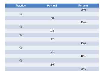 Fractions:  Fraction-Decimal-Percent Chart