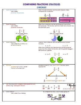 Fractions-Graphic Organizer / Checklist to Compare and Order Fractions