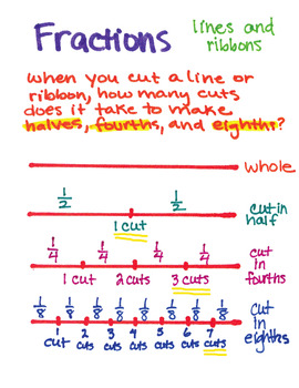 Fractions: How Many Cuts to Divide a Line?