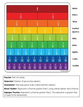Fractions Infographic