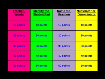 Fractions Jeopardy for Beginners and Review