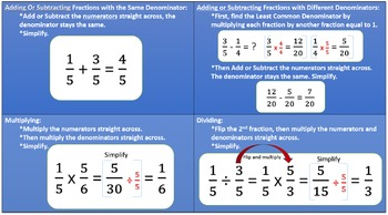 Fractions Operations Cheat Sheet