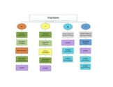 Keys to Literacy Fractions Organizer