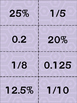 Fractions, Percents, Decimals Oh My!