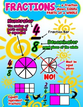 Fractions {Poster/Anchor Chart and Cards}