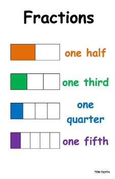 Fractions - Posters