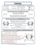 Fractions Reference Sheet: Adding, Subtracting, Multiplyin
