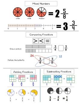 Fractions Review Handout