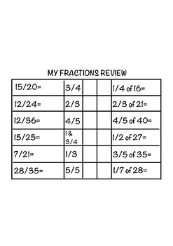 Fractions Summary Revision (Decimals, Percentages)