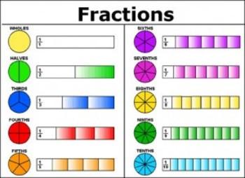Fractions Test   (15 Q)