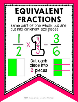 Fractions Vocabulary Bunting 4th Grade TEKS by Marvel Math